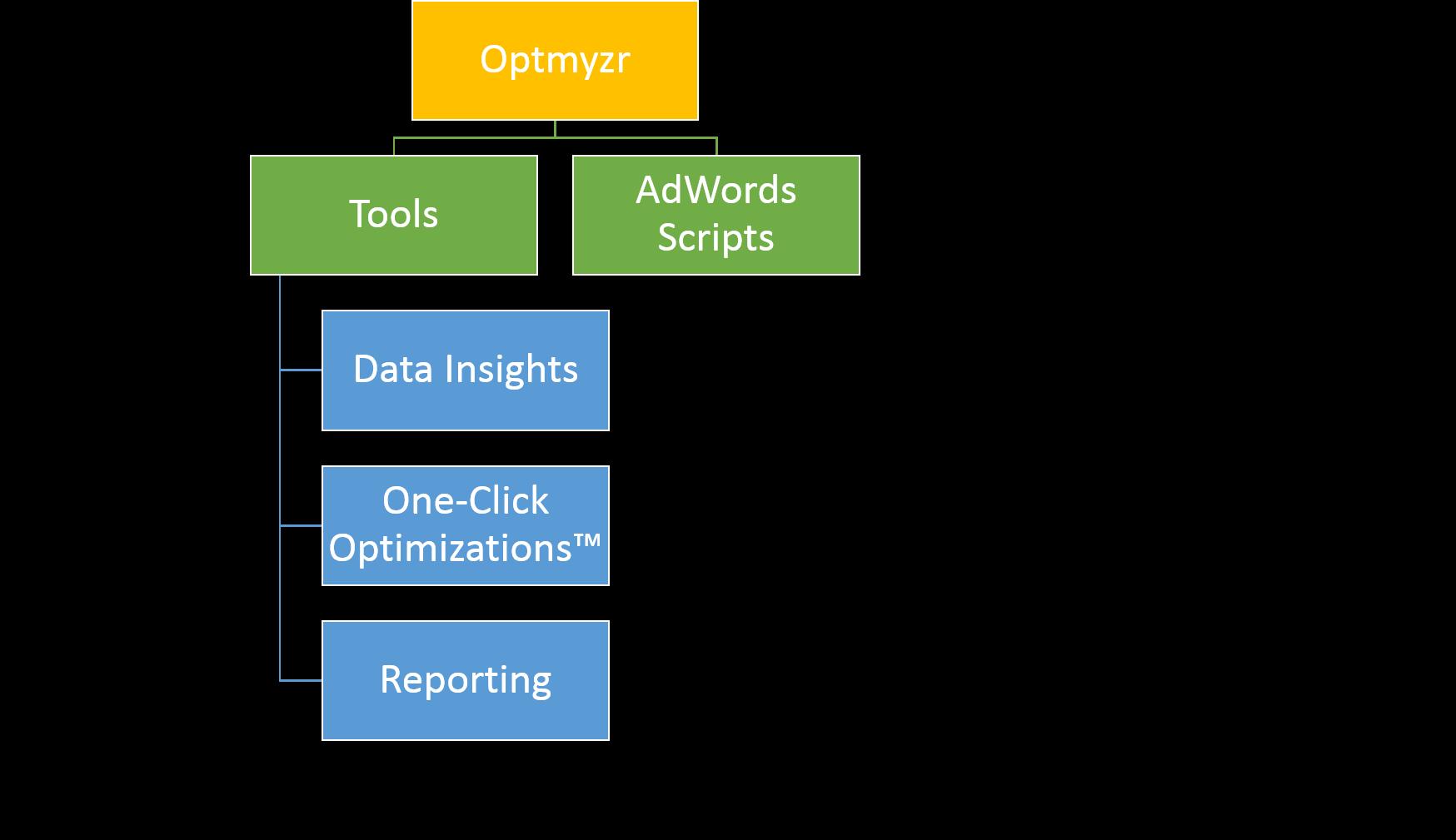 Optmyzr Tools