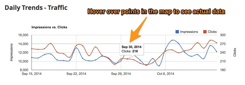 Interactive Reports - Blog Post