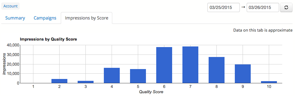 Quality Score By Impressions