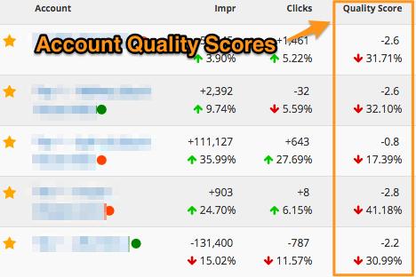 AdWords Quality Score On Optmyzr Dashboard