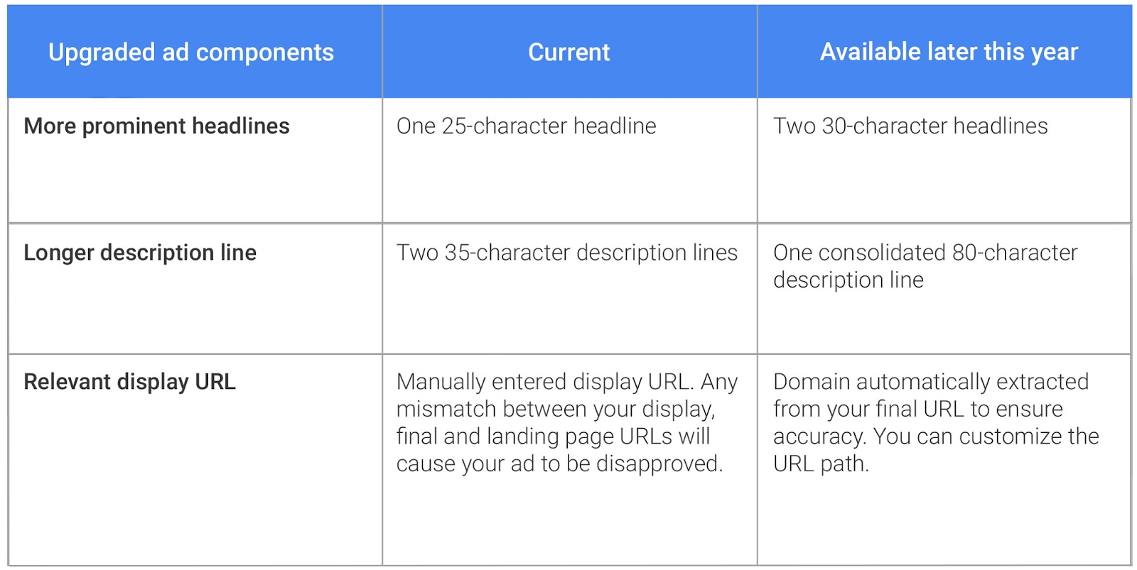 adwords-new-text-ad-character-limits