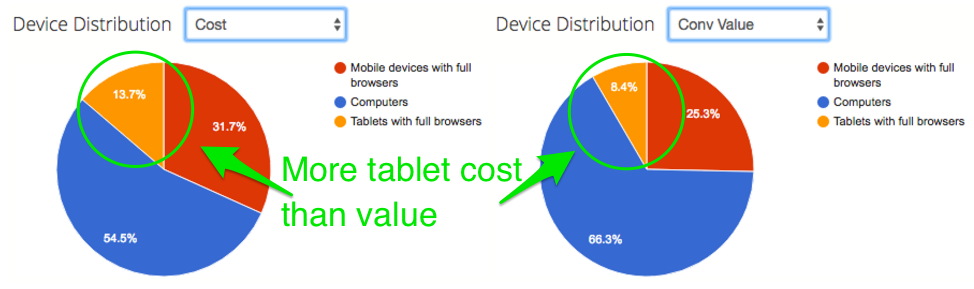 why-you-need-tablet-bidding