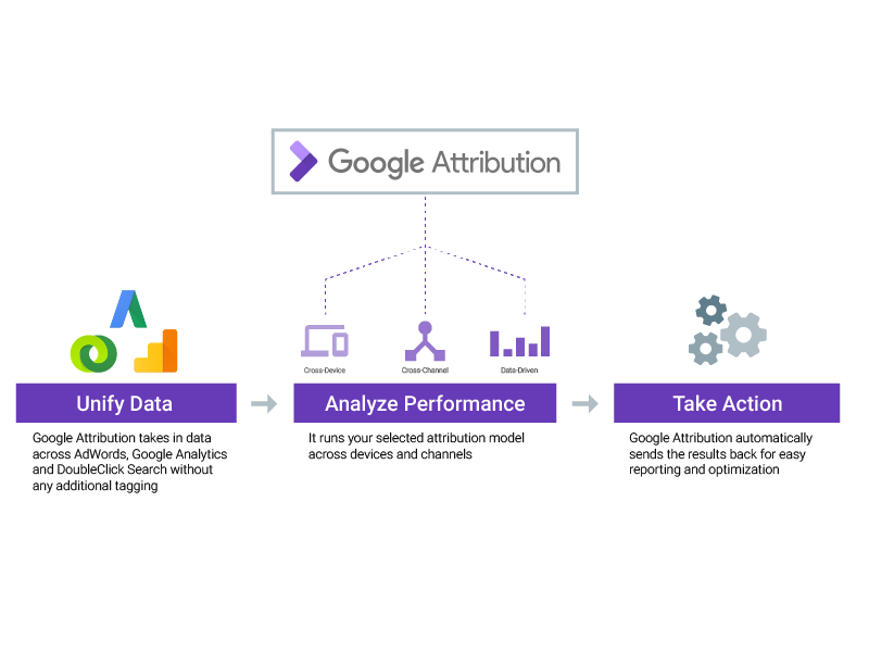 Google Attribution.png