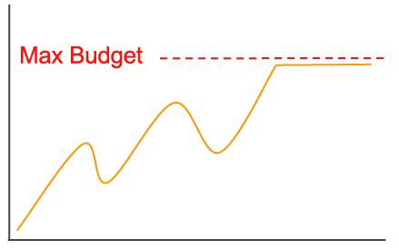 Limit AdWords Budget
