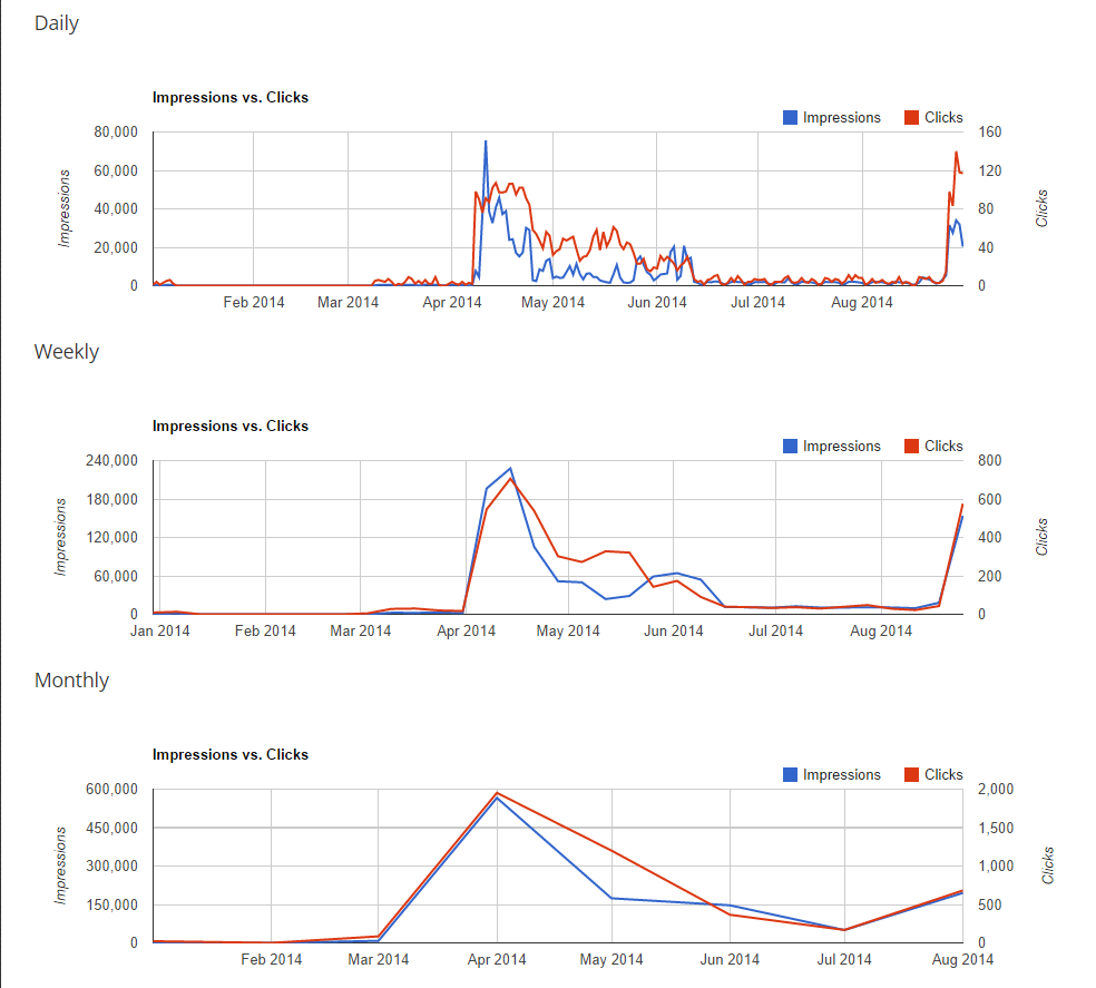 Time-Wise Trends Chart - Data - Blog