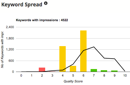 Keyword Quality Score Spread
