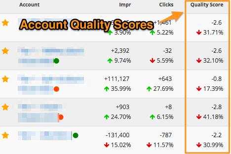 AdWords Quality Score On Optmyzr Dashboard