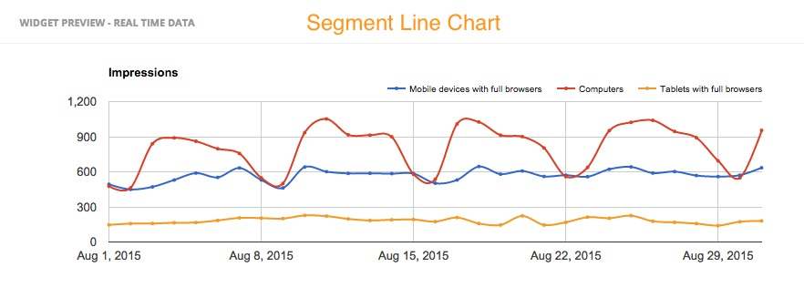 Segment Line Chart