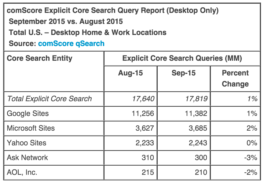 decline of desktop search
