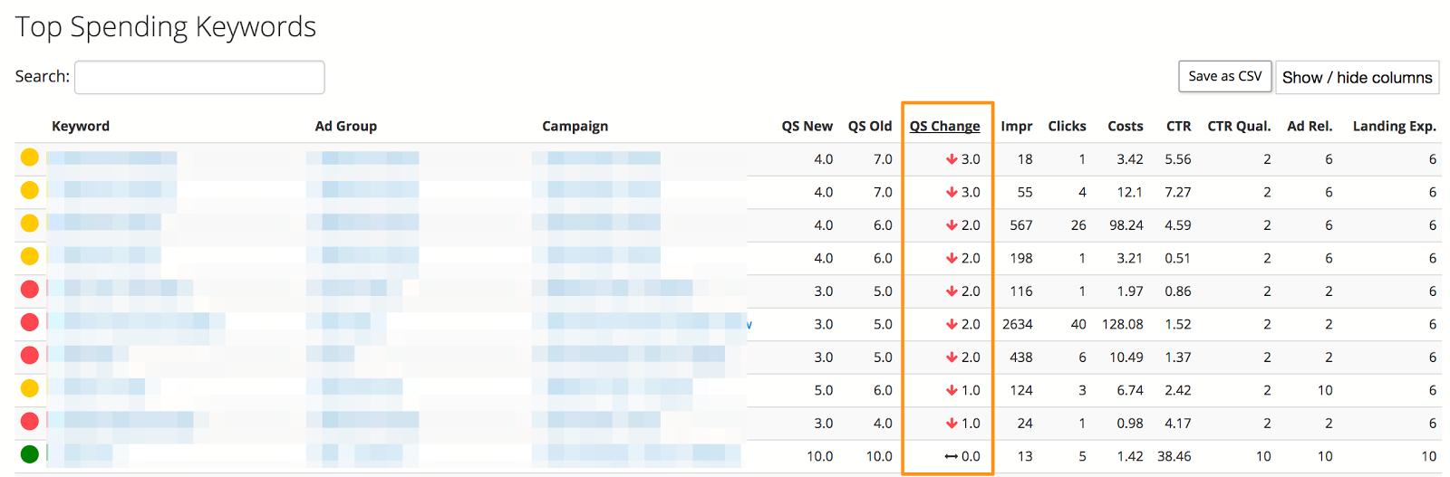 Biggest QS Drops By Keywords.png