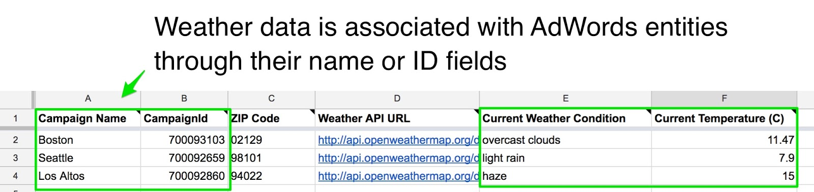 A spreadsheet with weather data for AdWords campaigns