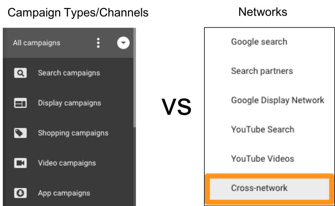 What is the new Cross-Network in AdWords?
