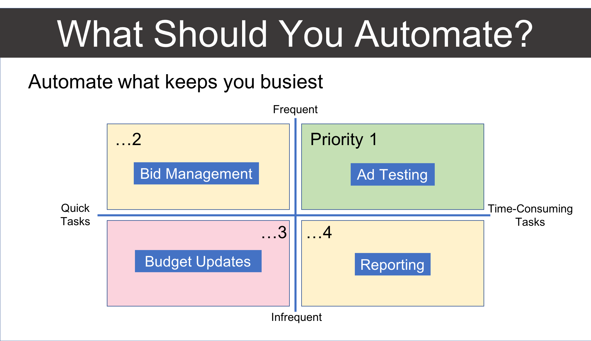 Script THIS! Automate Google Ads & Bing Ads for Beginners – Optmyzr Blog