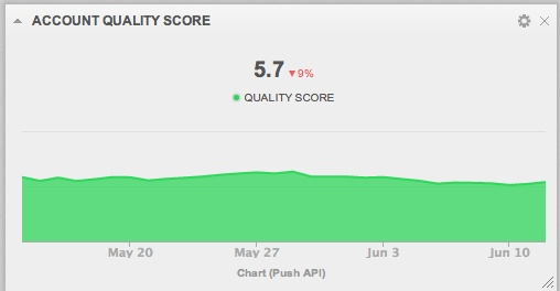 AdWords Account Quality Score in a Dashboard Widget